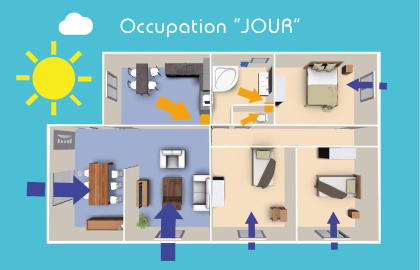 occupation jour